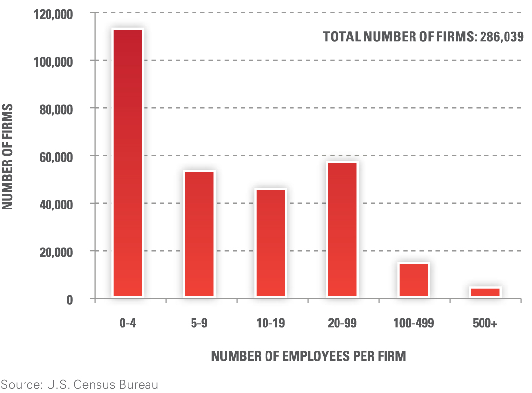 Chart-Small-Companies