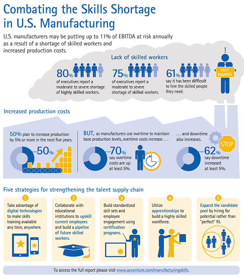 Combating the skills shortage in manufacturing