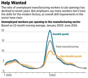 The skills gap faced by manufacturers has grown over the past several years.